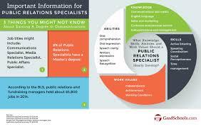 communications graduate programs communications studies schools skills profile for communication studies graduate students communications graduate programs