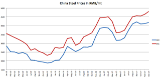 Iron Ore Price Chart Today Iron Ore Price Archives Steel Aluminum Copper Stainless