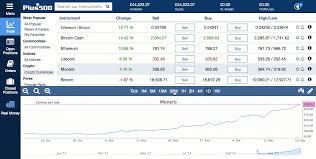 Zcash Difficulty Chart Keep Monero On Kraken Zcash Difficulty Vs Ethereum