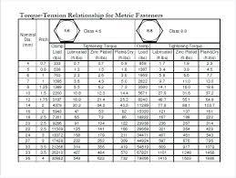 Standard Bolt Torque Chart Pdf Www Bedowntowndaytona Com