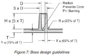 Small Picture Design Guidelines Injection Molding
