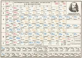 Менделеев Дмитрий Иванович  О приснившейся периодической системе элементов