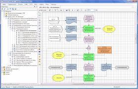 Проектирование бизнес процессов используемые нотации Данная нотация используется для представления алгоритма выполнения процесса нотация класса workflow Диаграмма описанная в нотации epc событийная
