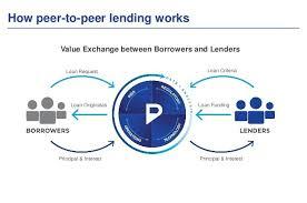 peer to peer lending. Brilliant Peer And Peer To Lending E