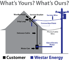 home services electrical repair plans Underground Electrical Transformers Diagrams this simple diagram can Underground Electrical Distribution Power Lines