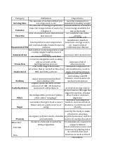 2 2 2 Nutritional Terms Chart Answer Key 2 2 2 Nutritional Terms Chart Dyana Melchor Xlsx