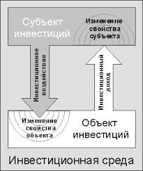 Контрольная работа Планирование на предприятии Рис 1 Схема инвестиционного процесса в системном подходе