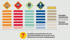 Wolf Advancement Chart Cub Scout Wolf Advancement Chart Cub Scouts Cub Scouts