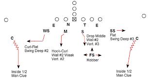 cover  defense diagram   printable wiring diagram schematic        football cover  defense diagram on cover  defense diagram