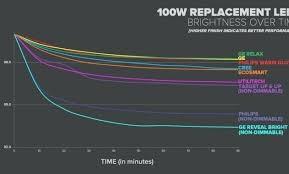 Fluorescent Light Chart Light Brightness Chart Fabricplus Co