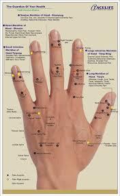 Reflexology Hand Chart Tips Hand Reflexology