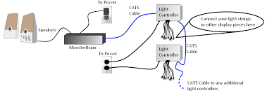 holiday brilliance light controller wiring diagram holiday auto animated lighting products just add power christmas in a box on holiday brilliance light controller wiring