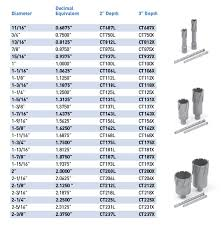 Annular Cutter Size Chart Evolution Us Cutters