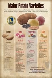Idaho Potato Wall Chart Simplifies Selection Idaho Potato