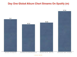 Global Album Chart How Is Taylor Swifts New Album Lover Performing On Spotify