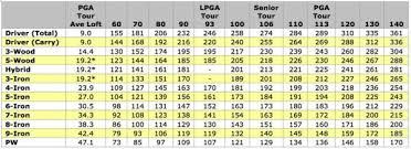 Golf Driver Swing Speed Distance Chart Bedowntowndaytona Com