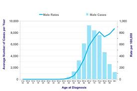 Prostate Health Bluecrest Wellness Blog And Health Articles