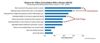 Sentara Health Chart Health Systems Five Ways Telehealth Can Impact Performance