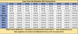 Cape Town Marathon Pacing Charts Free Download Coach Norrie
