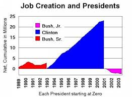 Comparing The Presidents On Job Creation