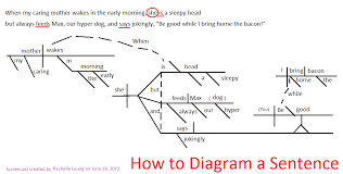best images of learn to diagram a sentence   diagramming    sentence diagram examples