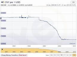 Xe Converter Chart Currency Converter