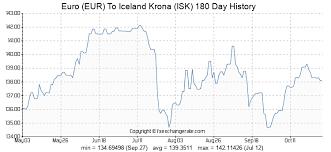 Euro Eur To Iceland Krona Isk Exchange Rates Today Fx