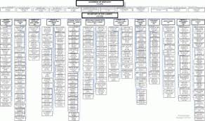 Nycha Org Chart Finding Org Charts Recruitingblogs