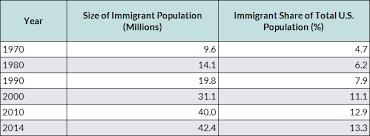 online dating uk statistics on immigration