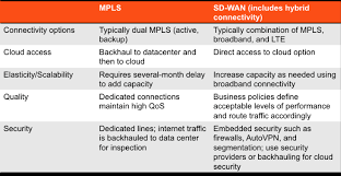 Sd Wan Vs Mpls A Guide To Choosing The Best Wan Solution