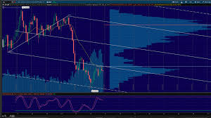 Oil Futures Chart Disciplined Trading Decisions Blog