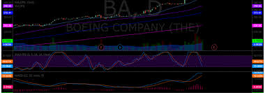 Dxy Stock Chart Swing Trading Stock Update Tues Jan 23 Part B Baba Exk