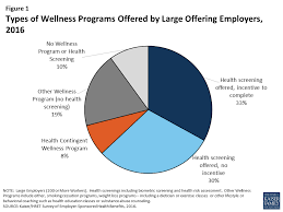 Changing Rules For Workplace Wellness Programs Implications
