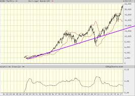 Big Charts Dow Stock Market Crashes The Greater The Deviation The Better