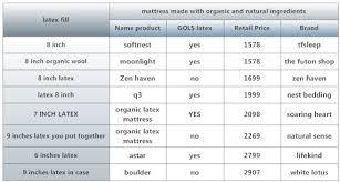 Sofa Foam Density Chart Blog What Is The Best Latex Mattress On The Market
