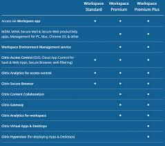 Citrix Enterprise Consultants And Cloud Solution Provider