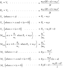 Simply Supported Beam Design Calculation Simply Supported Udl Beam Formulas Bending Moment Equations