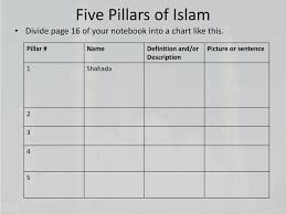 Ppt Islamic Beliefs And Practices Powerpoint Presentation
