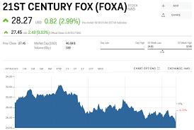 Foxa Stock Fox Stock Price Today Markets Insider