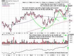 Stock Market 52 Week Chart Drew Zeitlin Stocks The Wall Street Stock Market For