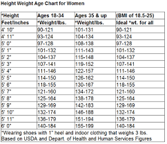 "Ideal Weight Chart Adorable What Is A ""healthy"" Weight For Me Rediscovering Fit"
