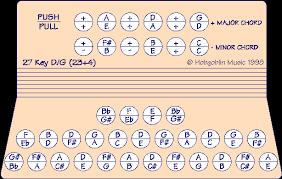 Melodeon Fingering Charts Hobgoblin Music