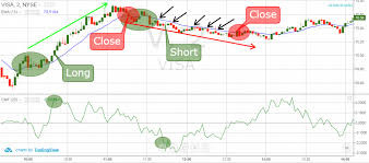 Money Flow Chart 2 Simple Strategies For Trading With The Chaikin Money Flow