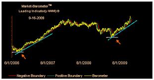2009 Stock Market Chart Stock Market Barometer Chart