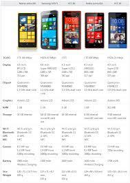 Nokia Comparison Chart Comparisons Of Smartphones Cool New Tech