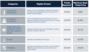 Amex Travel Points Chart Canada Winners And Losers With The New Amex Platinum