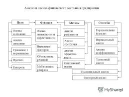 Презентация на тему Финансовый менеджмент Вебинар Оценка  2 2 Анализ и оценка финансового состояния предприятия