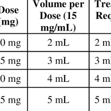 Tamiflu Dosing Chart Dose Of Tamiflu For Oral Suspension 12 Mg Ml For Treatment