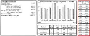 how much electricity does a solar panel produce? Electrical Wiring Of A House With Solar Panel a sample energy bill before solar panels with usage details Home Electrical Panel
