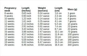 Average Fetal Length And Weight Chart Uk 7 Relation Of Weight And Gestational Age Baby Weight Chart